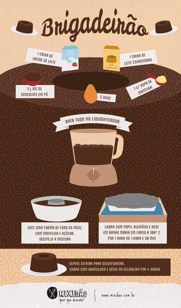 infografico_receita-ilustrada_brigadeirao
