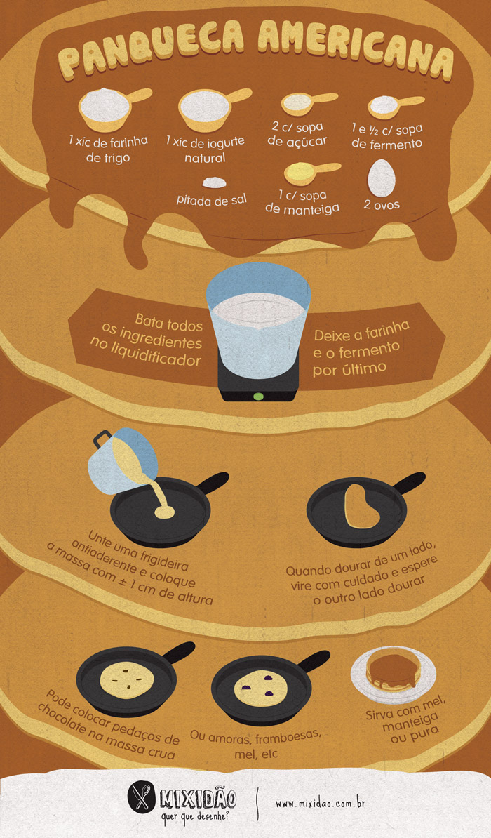 infografico_receita-ilustrada_panqueca-americana