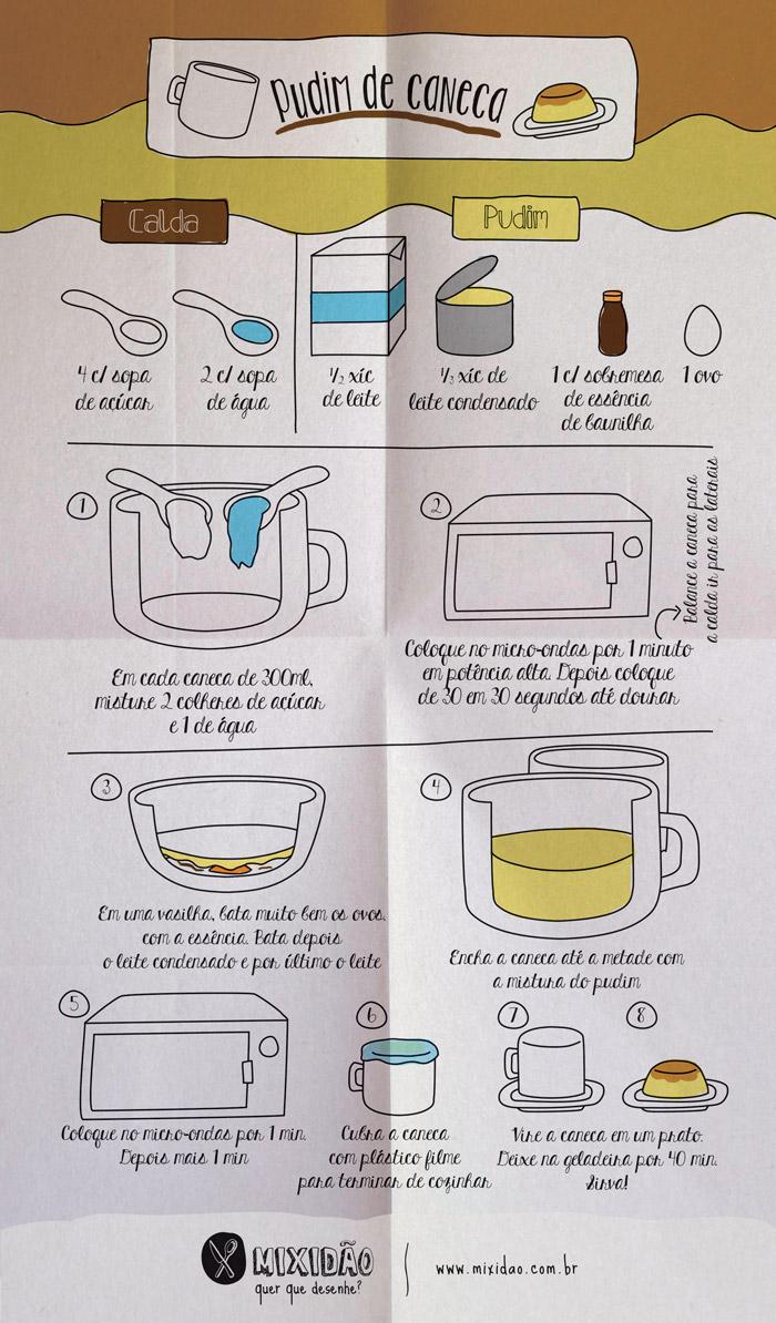 infografico_receita-ilustrada_pudim-de-caneca