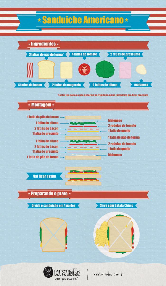 infografico_receita-ilustrada_sanduiche_americano